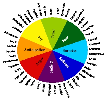 primary feelings chart